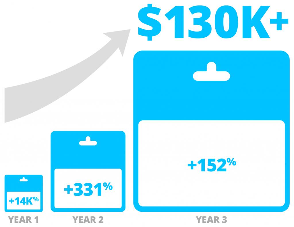 Aubrees case study lead marketing grand rapids