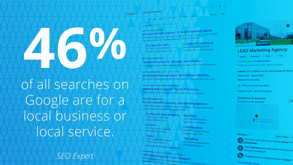 46 percent of all searches on Google are for a local business or local service.