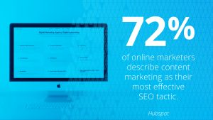 72 percent of online marketers describe content marketing as their most effective SEO tactic.