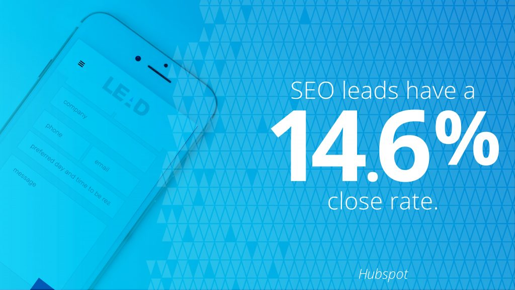 SEO leads have a 14.6 percent close rate.