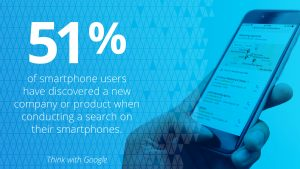 51 percent of smartphone uses have discovered a new company or product when conducting a search on their smartphones.