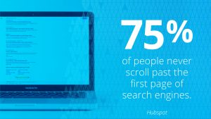 75 percent of people never scroll past the first page of search engines.